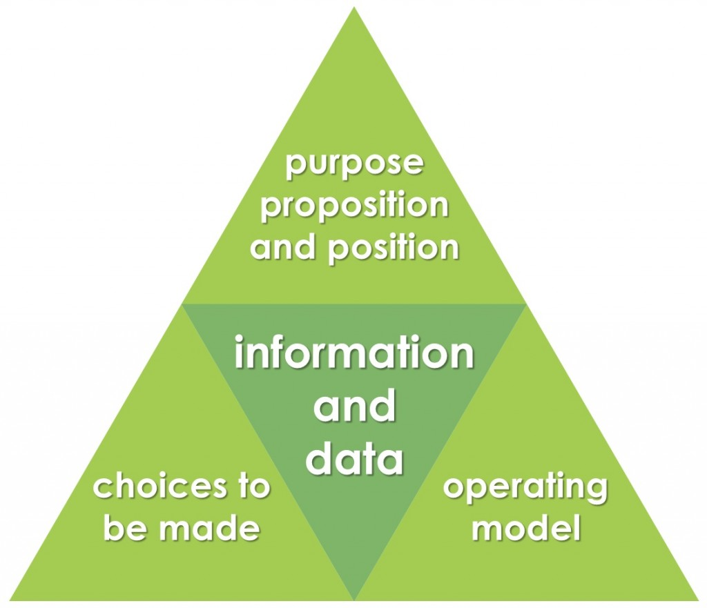 Commercial Insight MODEL