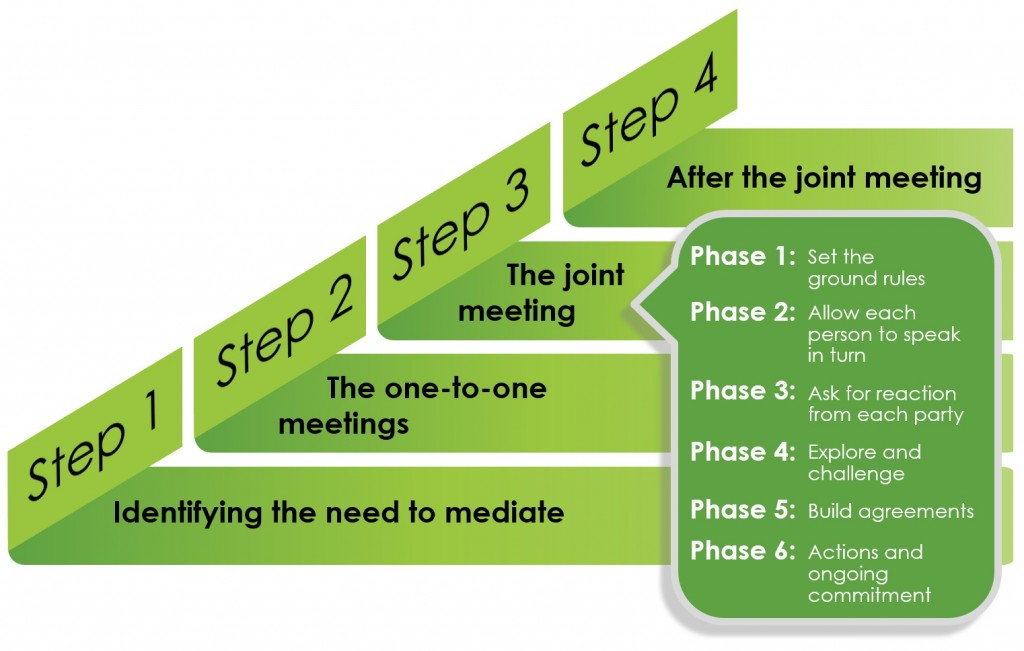 Mediation Process MODEL